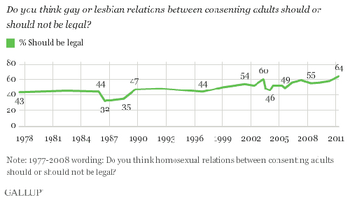 gallup1 In Other News That Should Send Chills Down Anti Gay Wingnuts Spines