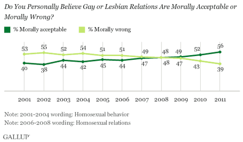 gallup2 In Other News That Should Send Chills Down Anti Gay Wingnuts Spines