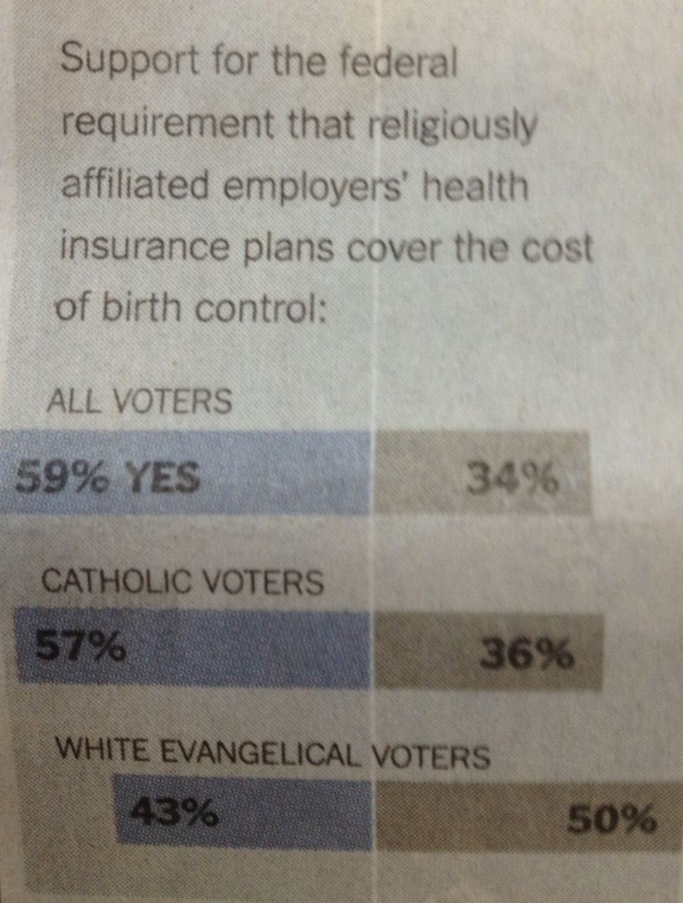 polling NYT Poll: Catholic Bishops Badly Overreach On Birth Control Issue
