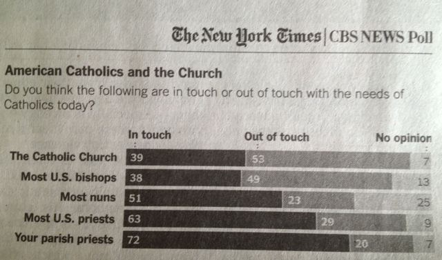 Poll 1 American Catholics Strongly Disagree With Church and Demand Change