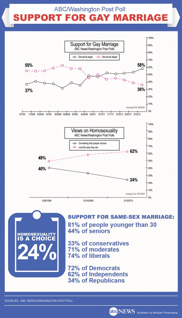 same sex poll 588x1024 Supreme Court Should Not Let Anti Gay Activists Threats Affect Marriage Rulings