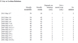 gallup 300x166 Gallup: 59% Of Americans Believe Gay And Lesbian Relations Are Moral