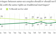 Gallup: Majorities of Americans Support Marriage Equality, Believe Gays Are Born That Way