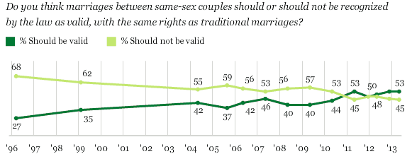 gallup1 Gallup: Majorities of Americans Support Marriage Equality, Believe Gays Are Born That Way