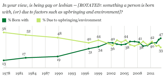 gallup2 Gallup: Majorities of Americans Support Marriage Equality, Believe Gays Are Born That Way