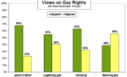Another Poll Showing Majority Support For Marriage Equality (That The Religious Right Will Ignore)