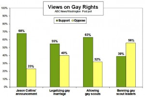 poll 300x200 Another Poll Showing Majority Support For Marriage Equality (That The Religious Right Will Ignore)