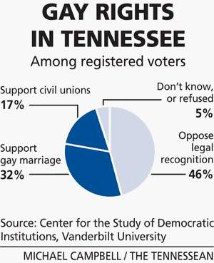 tn Half Of Tennesseans Support Legal Recognition For Same Sex Couples