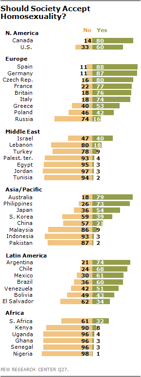 Global  Pew Research Poll: Global Attitudes Towards Homosexuality