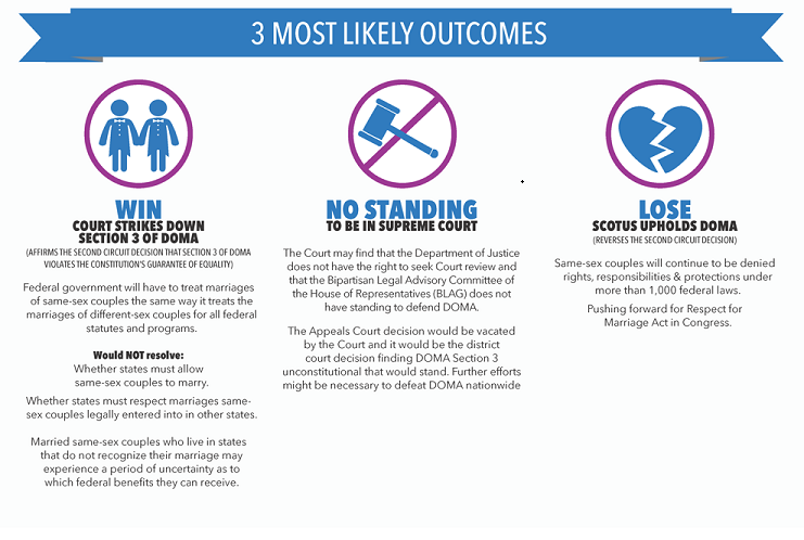 infographic prop8 doma small2 Handy Guides To The Upcoming Supreme Court Decisions