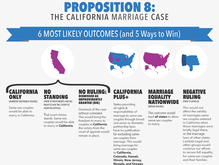 prop8 Handy Guides To The Upcoming Supreme Court Decisions