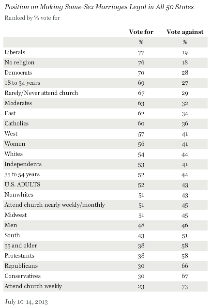 breakdown Gallup: 52% Would Vote For Federal Marriage Equality