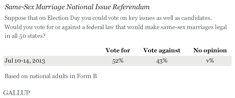 gallup Gallup: 52% Would Vote For Federal Marriage Equality