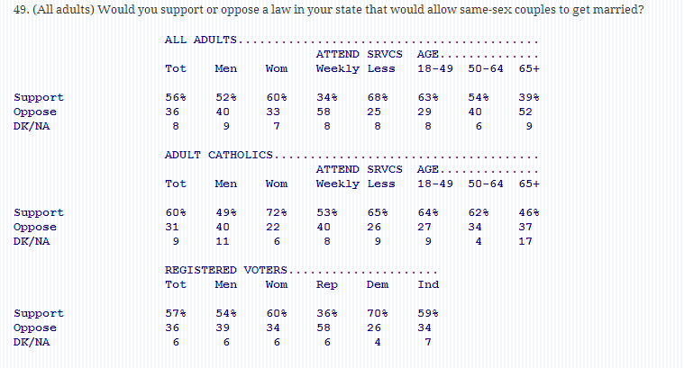 poll New Poll Shows Growing Majorities Of Catholics Support Marriage Equality