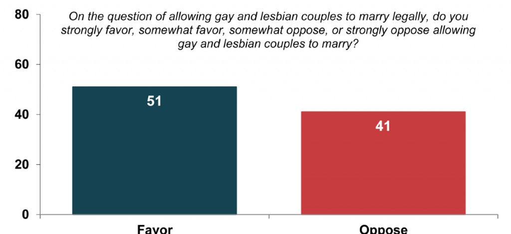 poll 1024x469 Poll Shows Majority In Non Marriage Equality States Support Equality