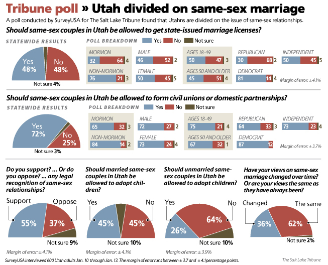 poll Half Of Utahns Now Support Marriage Equality