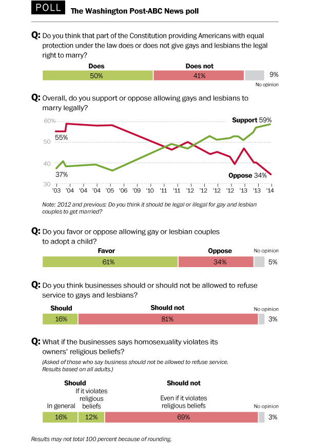 wGayPoll05CLR Extensive New Polling Shows Broad Support For Marriage